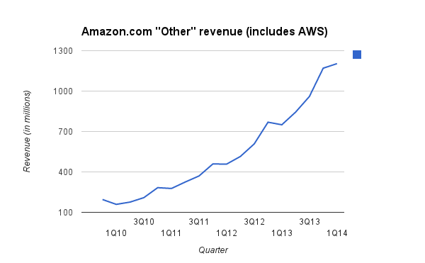 aws-revenue-1q14-3333