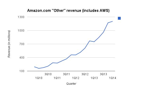 aws-revenue-1q14-3333
