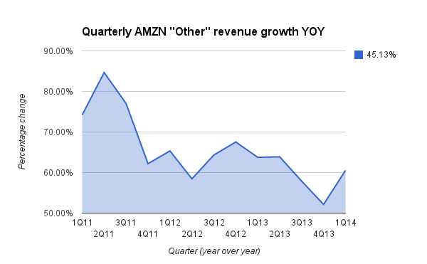 aws-revenue-growth-1q14-3333